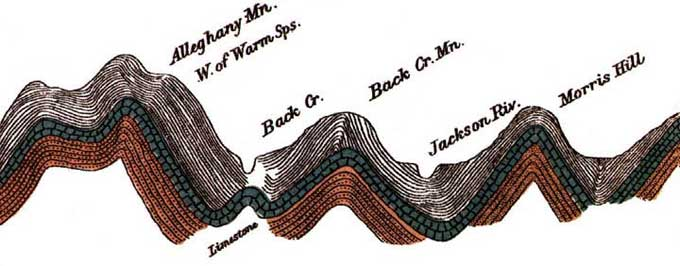 W. B. Rogers geologic cross section through the western Virginia Appalachians (1836).  Note: section is vertically exaggerated.