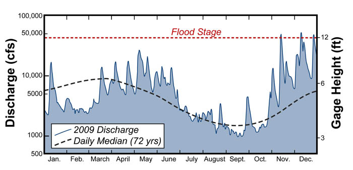 James River discharge (in cfs) and gage height (in feet) at the Richmond-Westham gaging station for 2009 compared with median flow conditions (72 years of record). Note the logarithmic scale for discharge.