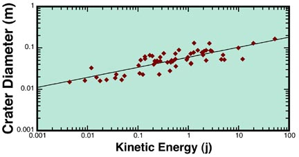 The Planetary Geology class dataset (note the logarithmic scales).