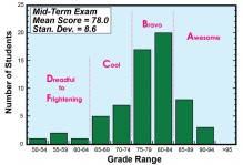 A graph of Grade distribution for GEO 312 mid-term exam