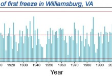 Graph of the dates of the first freeze in Williamsburg, VA