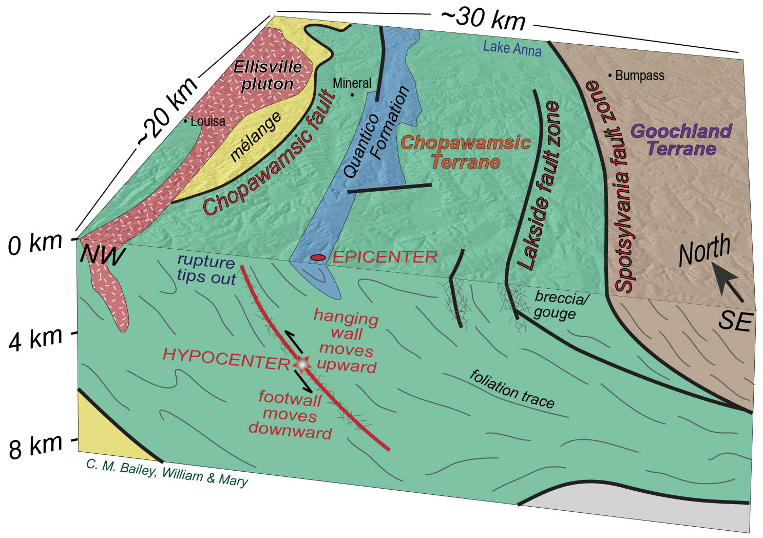 all shook up  the virginia earthquake   the william  amp  mary blogsblock diagram of the central virginia piedmont illustrating earthquake hypocenter on a southeast dipping reverse fault  note  rupture did not reach the