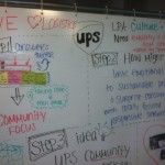 Utilizing the whiteboard and sticky notes to come up with ideas and put them on scales to make product design decisions.