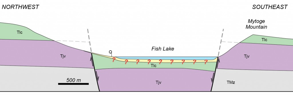 Interpretative geologic cross section across the Fish Lake graben.  The green and purple units are volcanic rocks, gray is pre-volcanic sedimentary rocks, yellow is sediment fill in the lake basin (note the question marks), and blue is water.