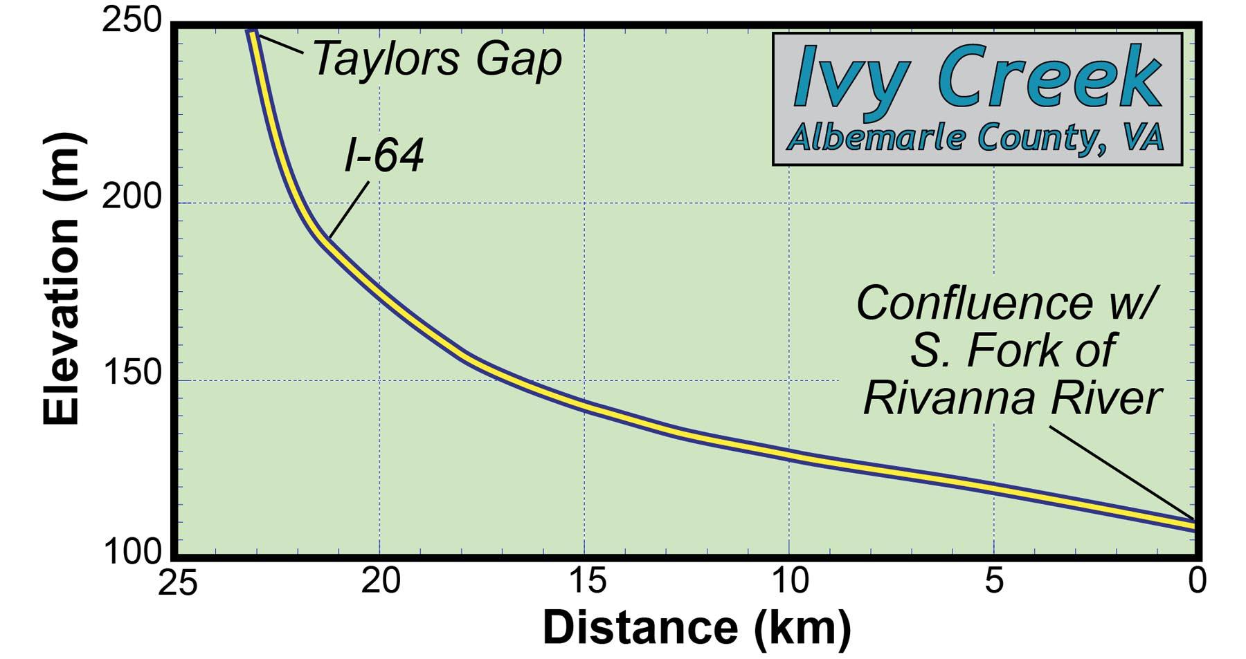 Ivy Creek's gradient (channel slope).