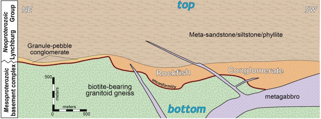 Rock units in the Rockfish area tilted to their original orientation.