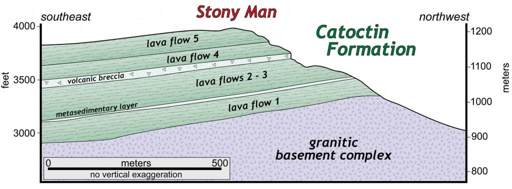 Geologic cross section of Stony Man summit area (modified from Badger, 1999).