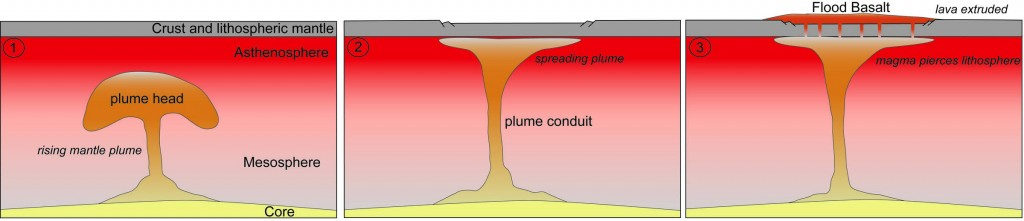 Schematic diagram of a rising mantle plume 1) moving through the mesosphere 2) spreading in the asthenosphere 3) piercing thelithosphere and extruding onto the surface.