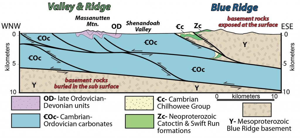 Geologic cross section from the Valley & Ridge to Blue Ridge in north-central Virginia. Note the basement rocks that are exposed in the Blue Ridge are deep in the subsurface in the Valley & Ridge.  Modified from bailey et al (2006).