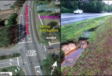 Left- Oblique aerial view (from Google Earth) of the lower part of the Longhill Road drainage ditch, note the change in the channel above and below the knickpoint. Right- The knickpoint on a rainy day, note the change in the channel above and below the knickpoint.