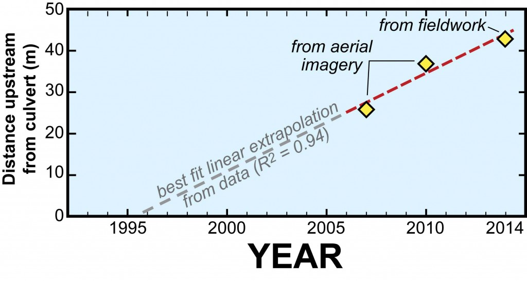 Graph illustrating the location of the Longhill knickpoint in 2007, 2010, and 2014.  Dashed line is the best linear fit for the three data points.