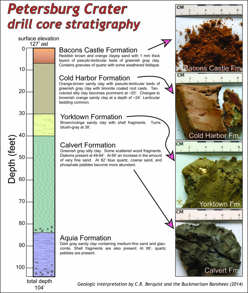 Description and photographs of sedimentary units from drill core at the Crater site, Petersburg National Battlefield.