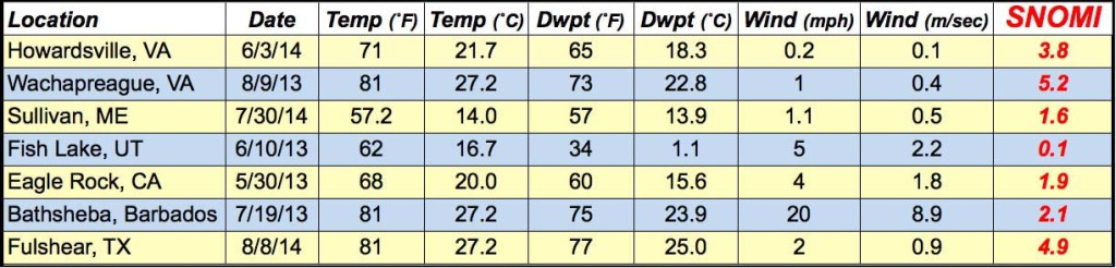 Table data for SNOMI relevant parameters from my travels over the past two summers.