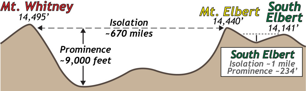 Illustration of topographic isolation and topographic prominence for Mount Elbert and South Elbert.