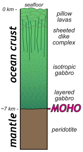A schematic cross section through oceanic crust and mantle.