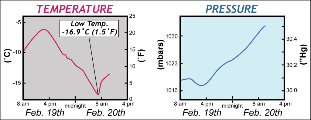 Temperature and pressure data for February 19-20th, 2015 from William & Mary's Keck Lab.