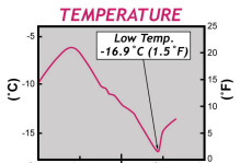 Temperature Low Temp graph