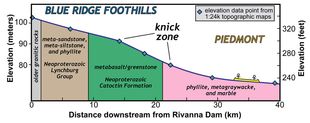 Stream profile of the Rivanna River in the Blue Ridge Foothills and Piedmont. Note the knick zone in the Catoctin Formation. Profile based on data from 1:24,000 scale USGS topographic maps.