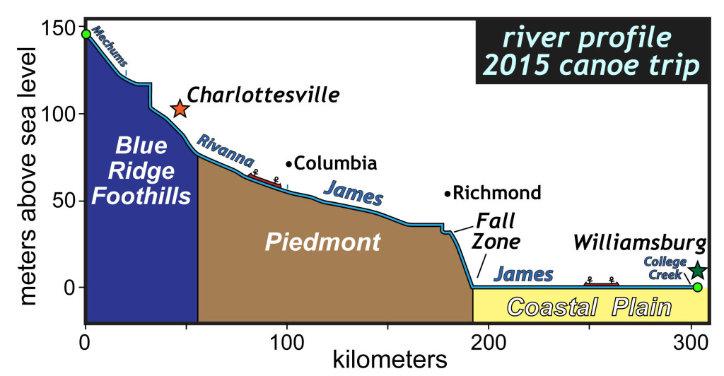 Stream profile of the 2015 route from Albemarle County to Williamsburg, Virginia. Note- the vertical steps in the profile are dams.