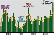 Time-series graphs of William & Mary Geology graduates per year and the cumulative total over time.