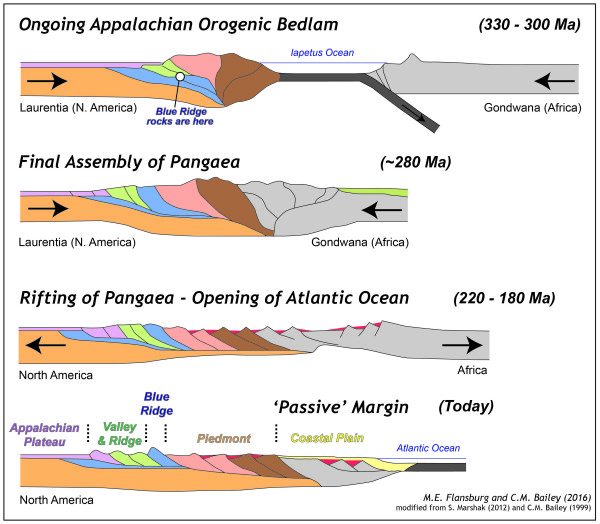 Simplified cross sectional view of the Appalachian orogenesis and Atlantic rifting in eastern North America.