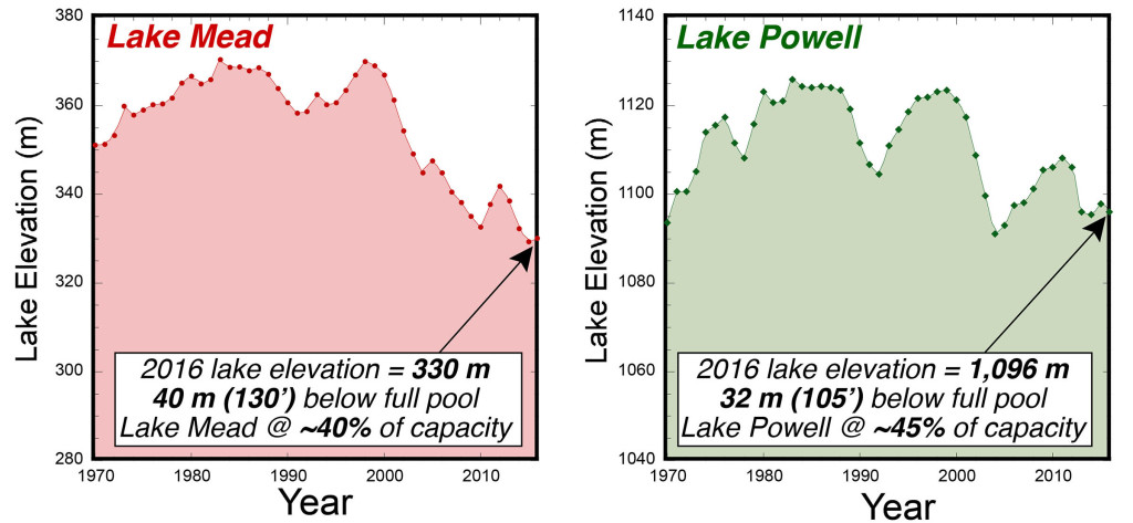 Lake level elevations at Lake Mead and Lake Powell (1970-2016).
