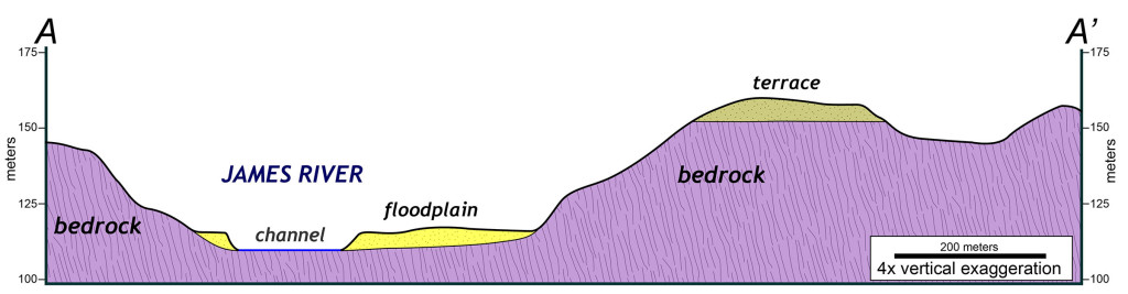 Topographic and geologic cross section illustrating the James River's channel and floodplain as well as an ancient river terrace. Note: the section is vertically exaggerated by a factor of 4.