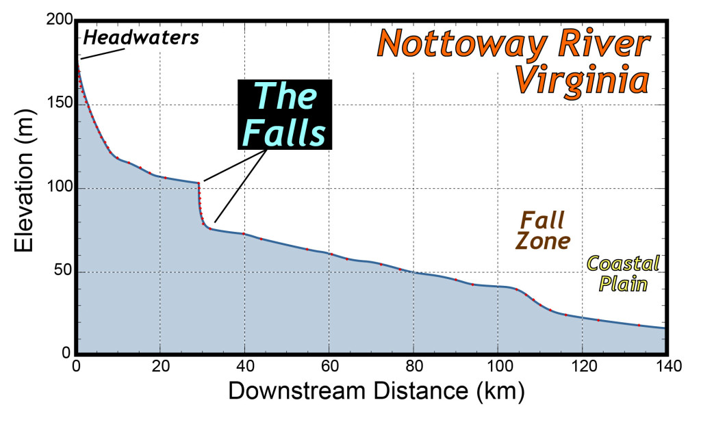 Longitudinal profile of the Nottoway River, south-central Virginia. The Falls forms a major knickpoint.