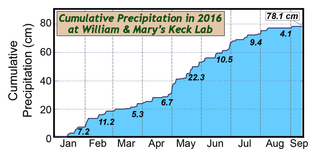 W&M Keck 2016 Cumulative Precipitation