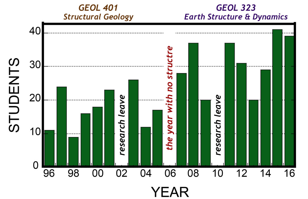 Enrollment in William & Mary's structural geology courses (1996-2016). 2006 was the year with no structural geology because of the change in the Geology curriculum: GEOL 401 was a Fall course and GEOL is a Spring course.