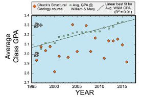 Average grade in William & Mary structural geology course (1996-2016).