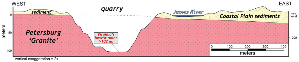 Simplified cross section illustrating Virginia's lowest elevation at the bottom of a Richmond quarry. Notice the proximity of the James River to the quarry.