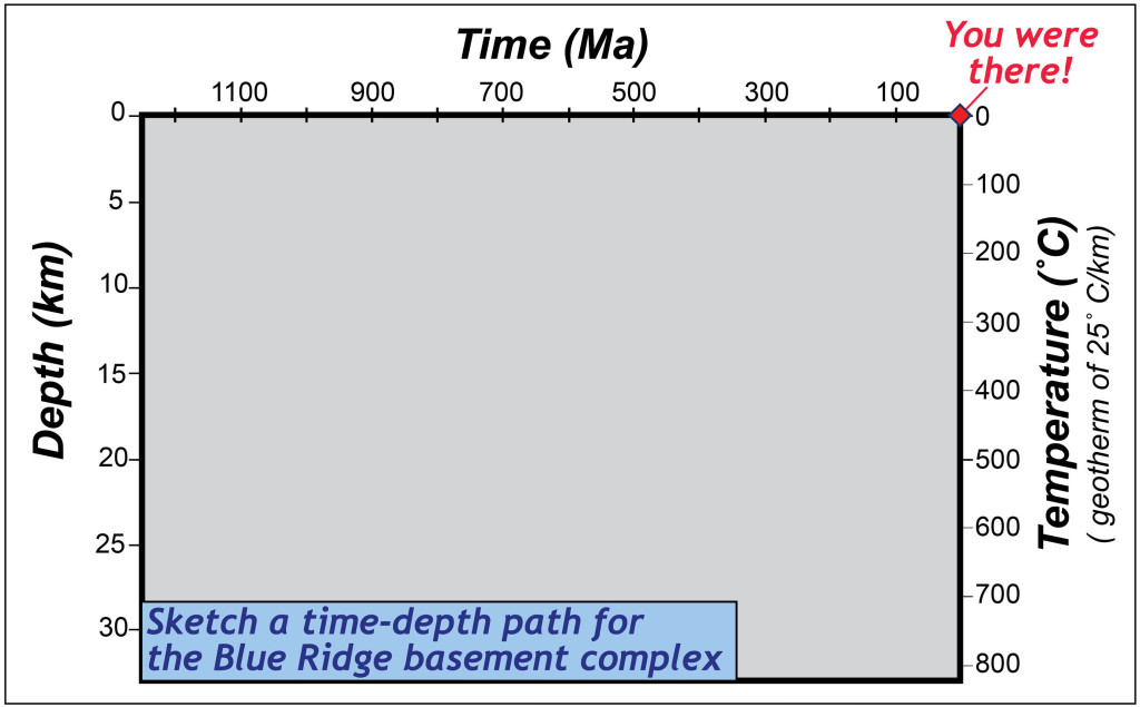 The Time-Depth diagram
