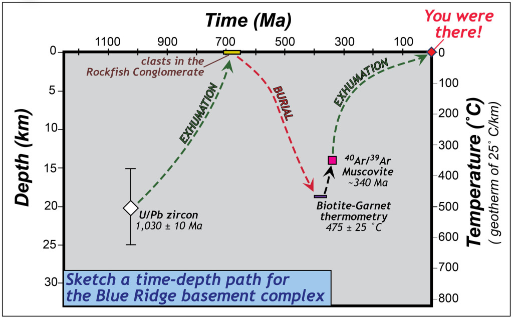 The Time-Depth path for Blue Ridge basement rocks.