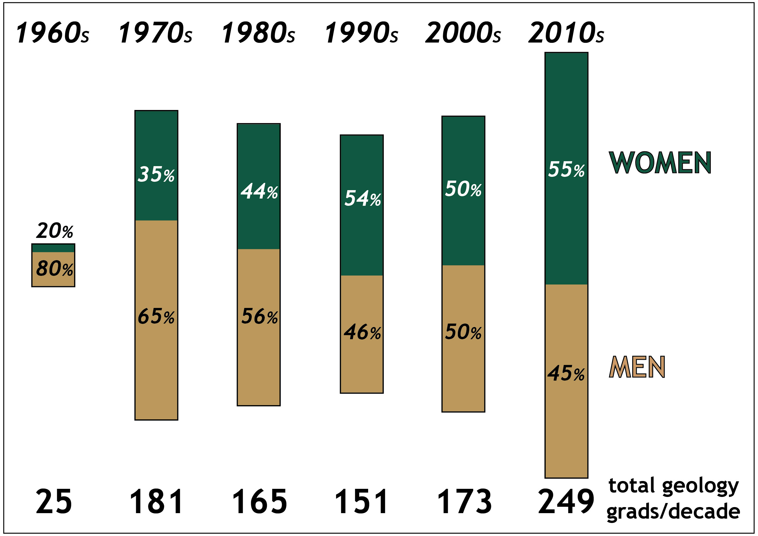 W&M Geology Celebrates 100 Years of Women - The William