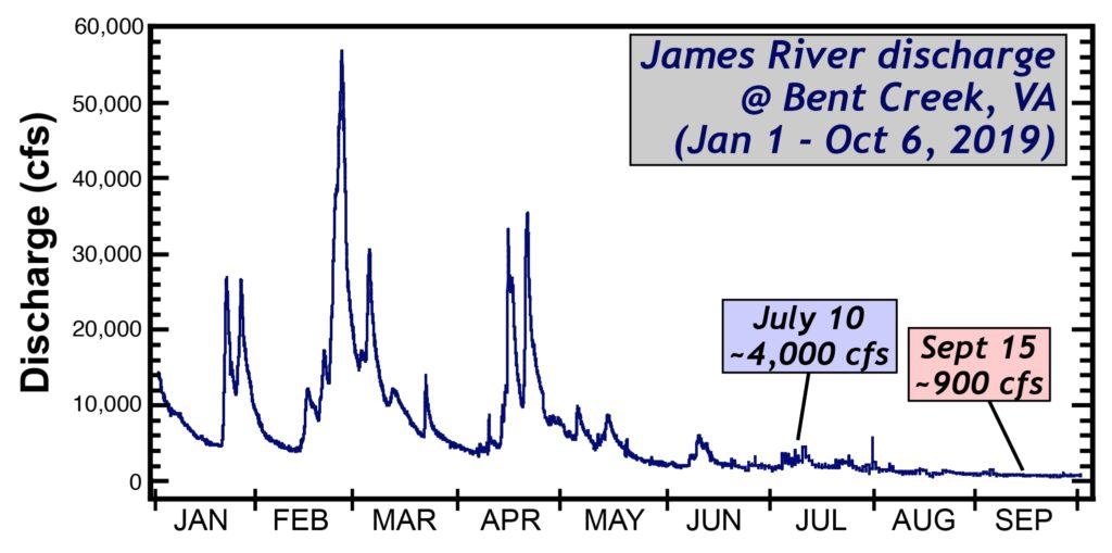 Graph showing discharge rate of the James River.