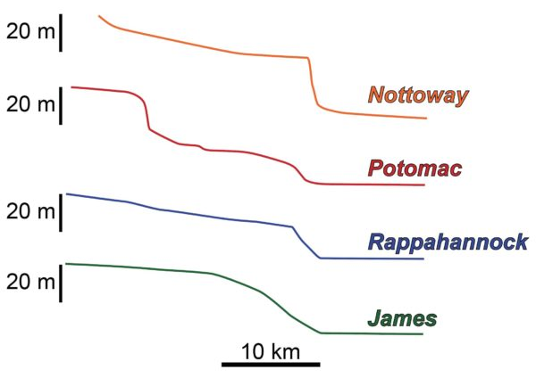 Knickpoints are illustrated for Nottoway (steepest drop), Potomac (multiple gradual drops), Rappahannock (slightly less steep drop than Nottoway) and James (single gradual drop).