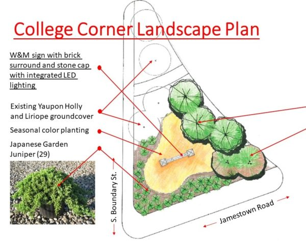 Illustration showing aerial view of College Corner landscape plan and photo inset of a juniper bush
