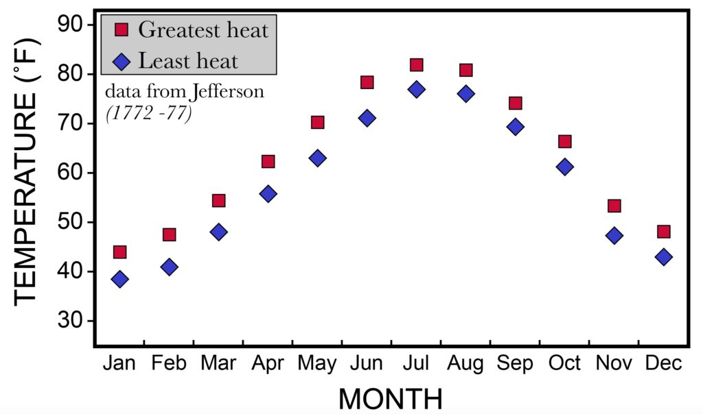 Plot showing Jefferson's temperature data for the greatest and least heat in Williamsburg, Virginia