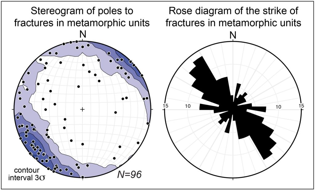 Stereogram and rose diagram showing the orientation of fractures