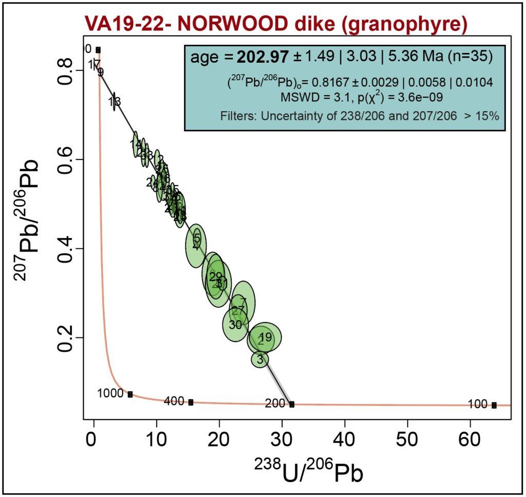 Terra-Wasserburg plot with geochronology data