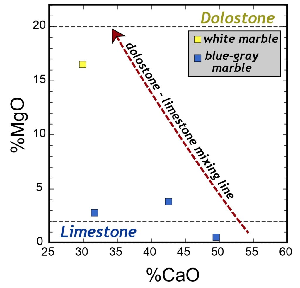 Chemical variation diagram showing the dolostone - limestone mixing line