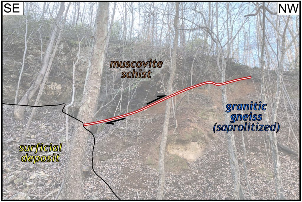 """Annotated photo from above illustrating a geologic contact with the labels """"surficial depost,"""" muscovite schist,"""" and """"granitic gneiss (saprolitized)."""""""