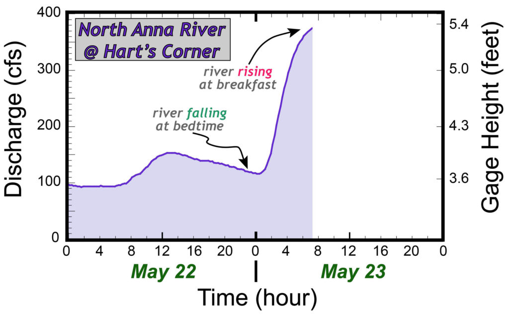 Graph illustrating the river level of the North Anna River, Virginia.