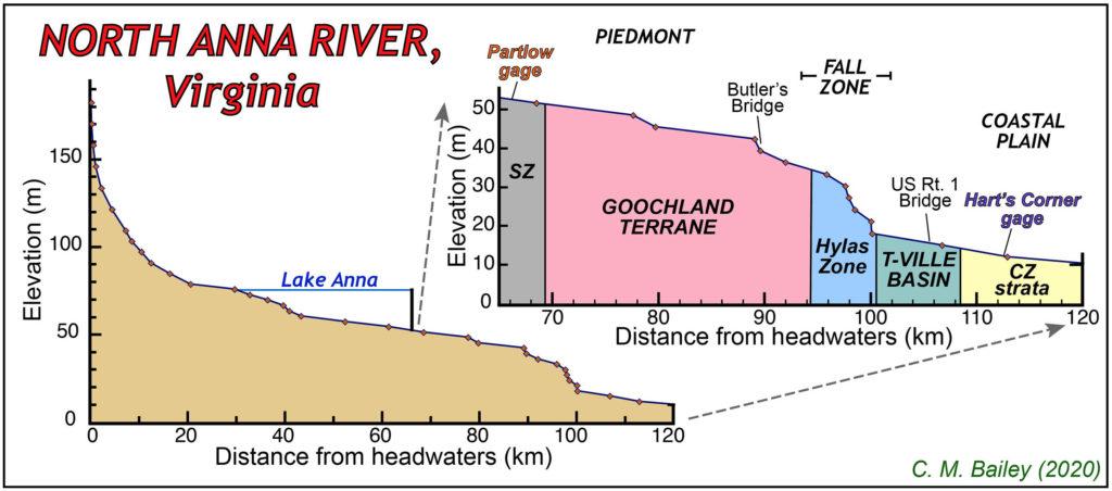 River profile for the North Anna River, Virginia.