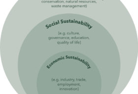 Three green circles, one within the other describing the layers of sustainability. Economic aspects within the social aspect which both fall under environmental sustainability.