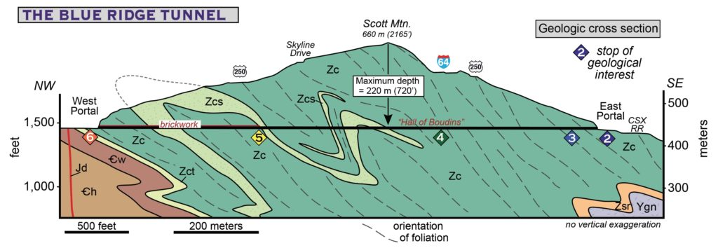 Cross section illustrating the geology under the Blue Ridge Mtns.