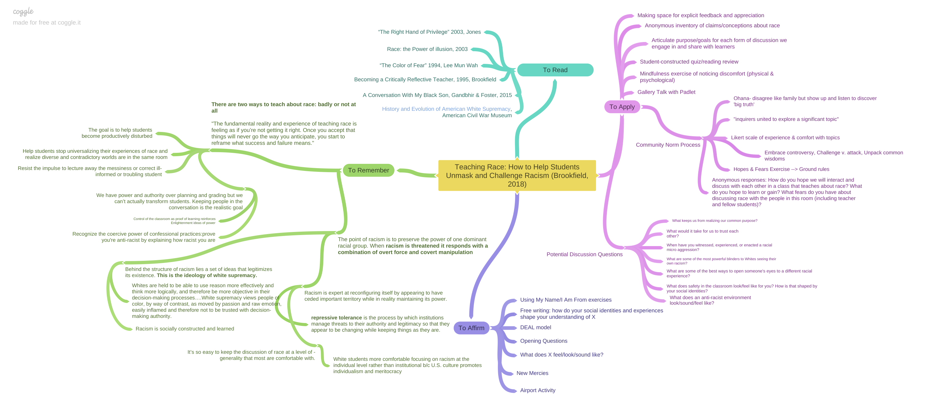 Image of mind-map reading notes