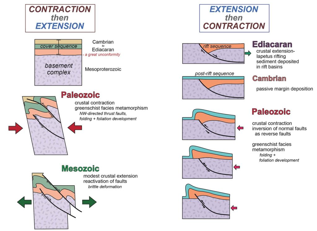 Two tectonic models for the history of the Blue Ridge.