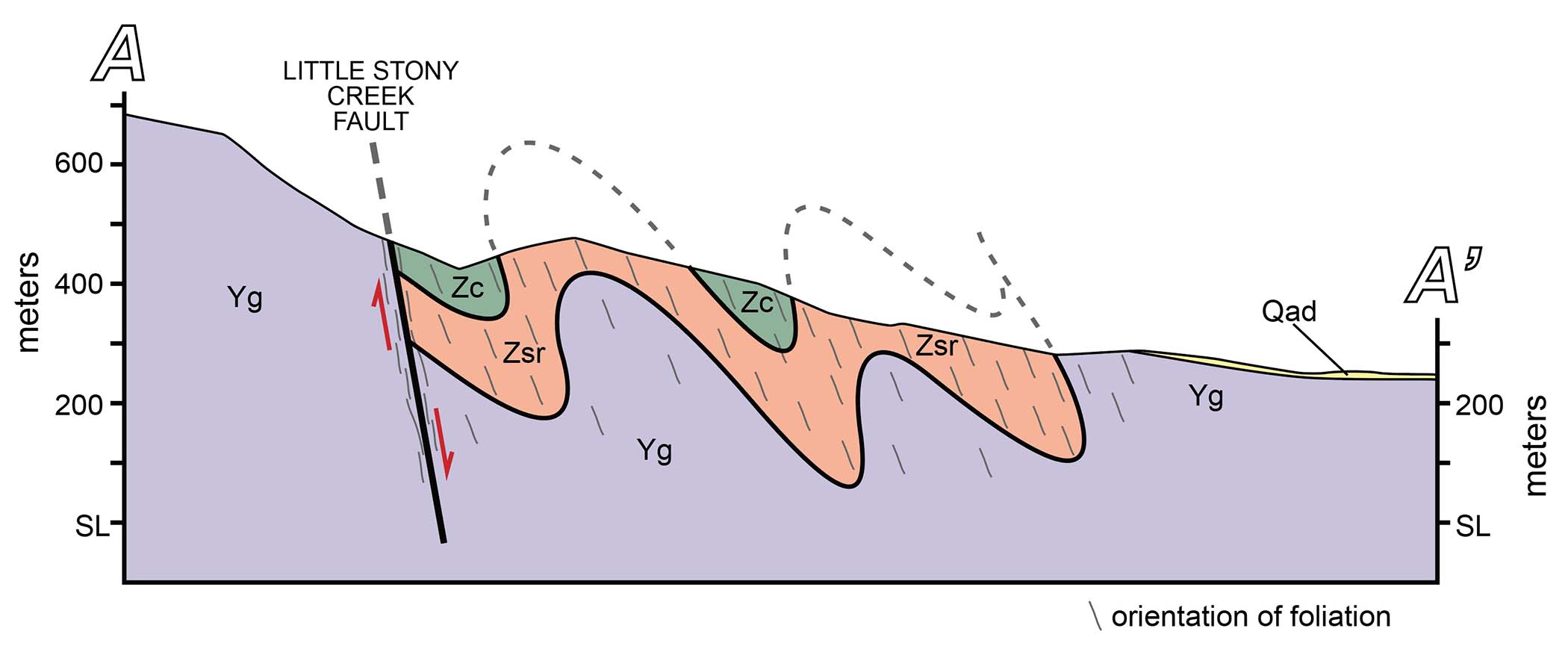 Cross section showing the rock structure below the earth's surface